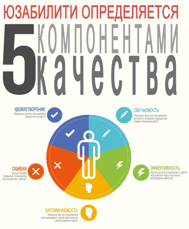 5-komponentov-usability