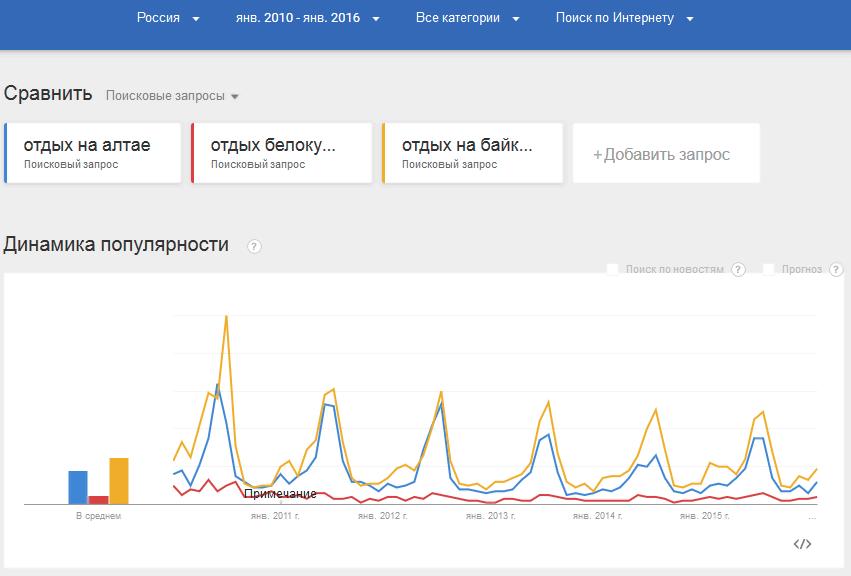 google-trends-sravnenie-zaprosov