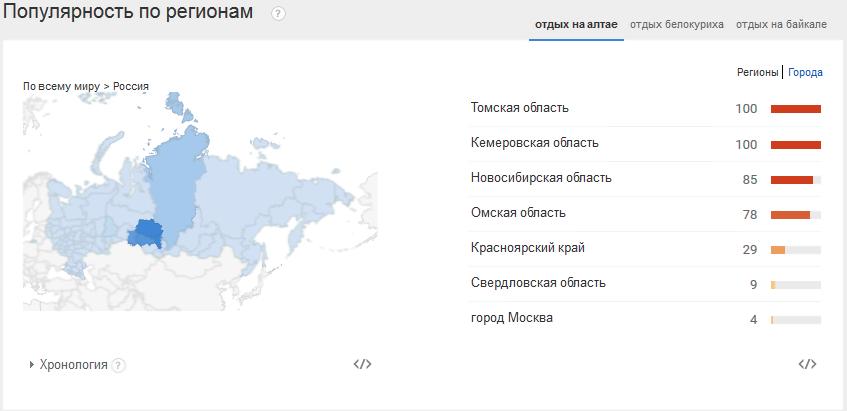 otdyh-altay-populjarnost-google-trends