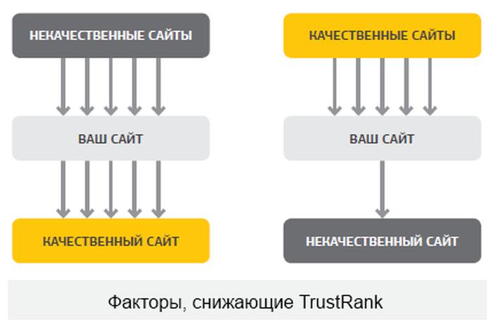 trustrank-down
